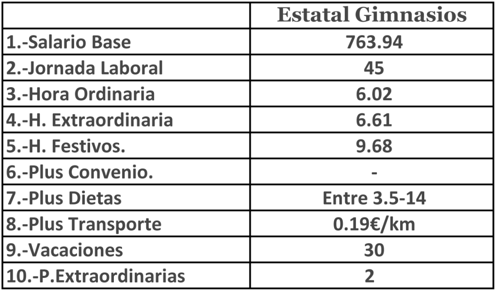 Tabla Estatal Gym